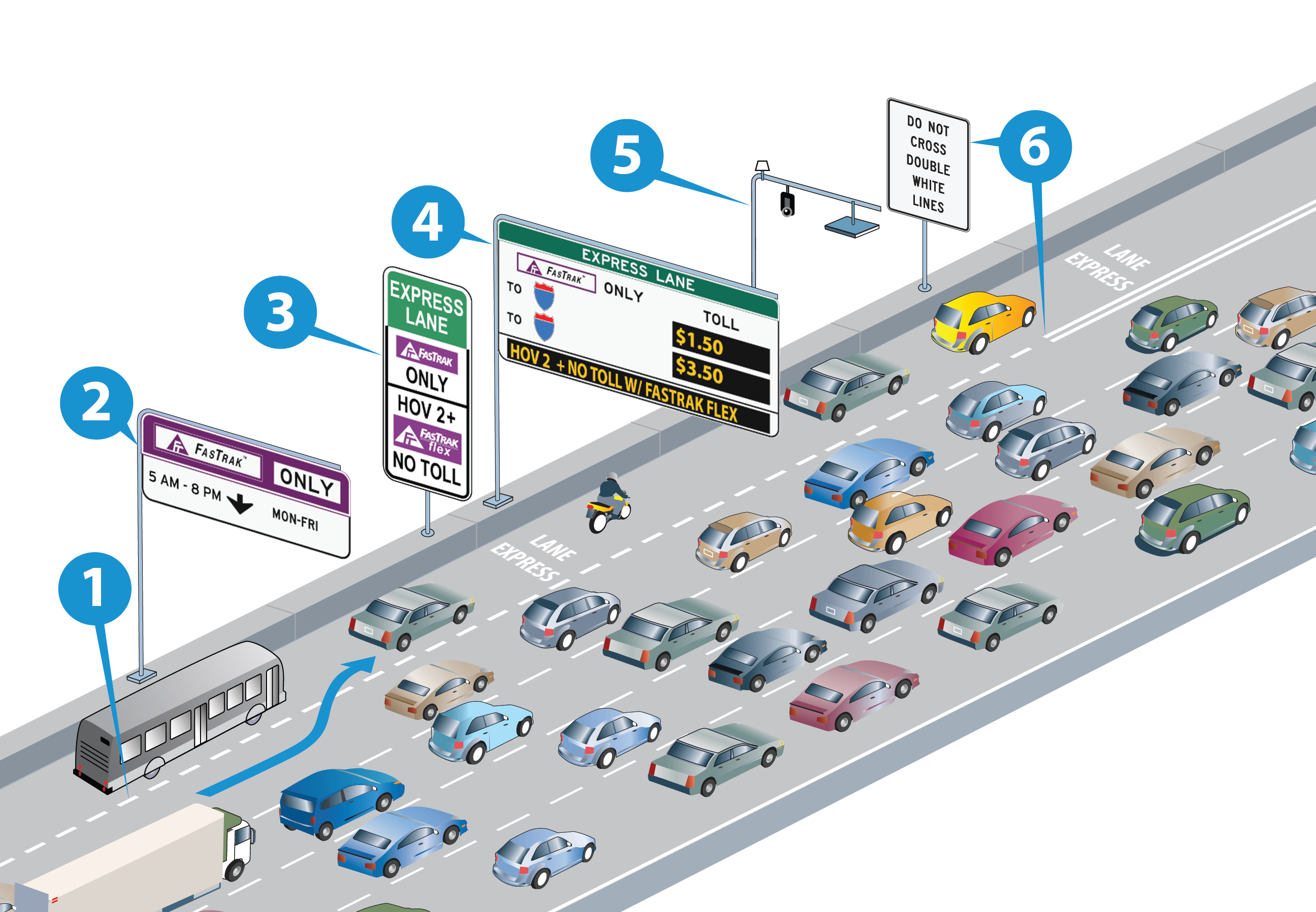 HOW EXPRESS LANES WORK GRAPHIC